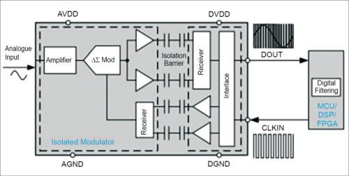 Isolated modulator implementation