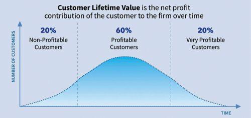 CLV graph