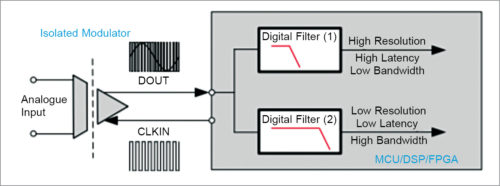 Implementation of two digital filter in parallel