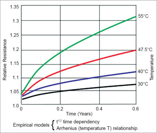 Increasing resistance/impedance with time and temperature (Credit: www.mpoweruk.com)