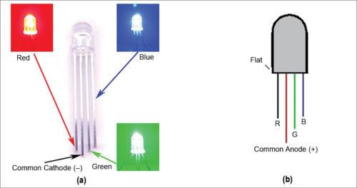 RGB LED's pin diagrams: (a) common-cathode type, (b) common-anode type