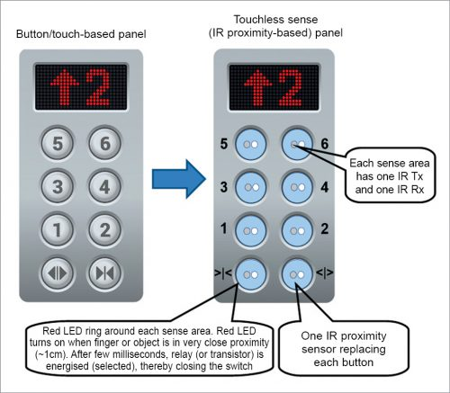 Transformation from present button-based panel to touchless sense switching panel using infrared proximity sensors