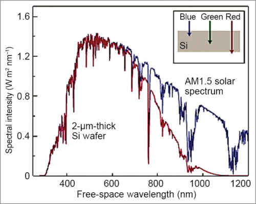 Absorption of light spectrum in silicon wafer
