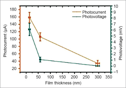 Effect of gold film thickness on photoresponse