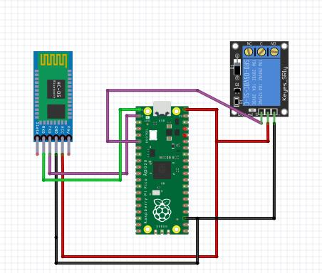 Raspberry Pi Pico Bluetooth connection