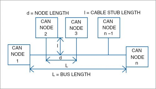 A typical CAN bus setup