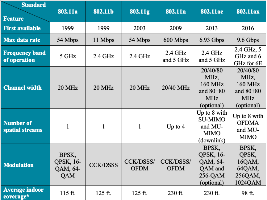 Comparative features of popular Wi-Fi Standards