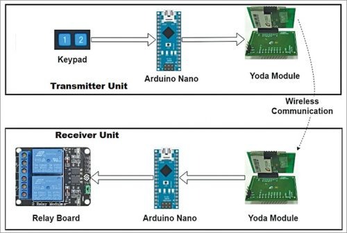 Block diagram of transmitter and receiver in the project