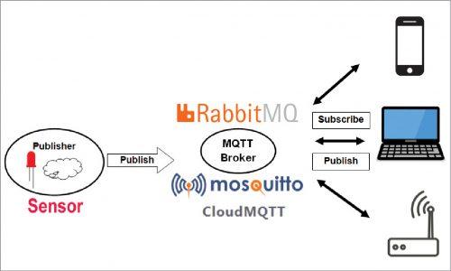 Key constituents of MQTT