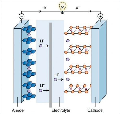 Components of a rechargeable Li-ion battery