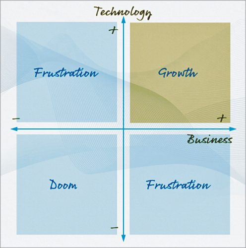 Balancing technology and business—The Sanity Model
