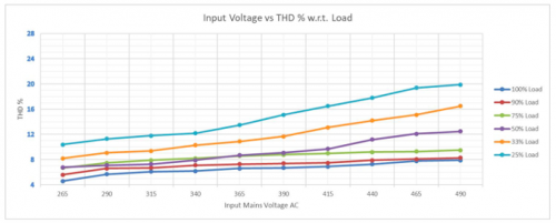 CV Configuration : Input Voltage vs THD w.r.t. Load
