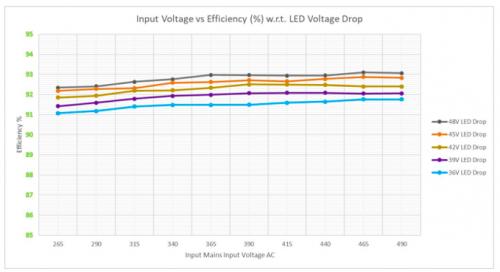 CC Configuration : Input Voltage vs Efficiency w.r.t. LED Voltage Drop