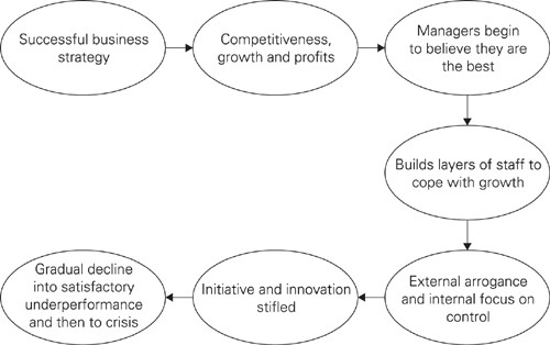 (Pic: From Sumantra Ghoshal on Management: A Force for Good by Julian Birkinshaw, Gita Piramal)