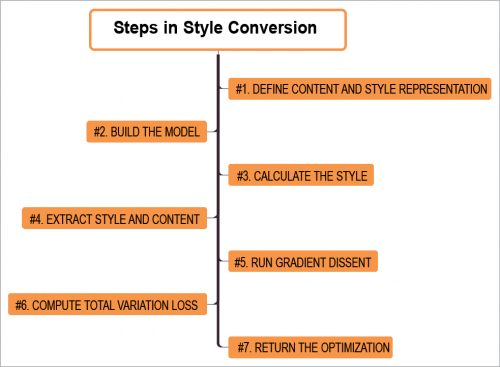 Steps involved in the styling process