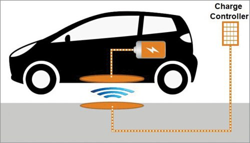 A simple illustration of EV wireless charging at work