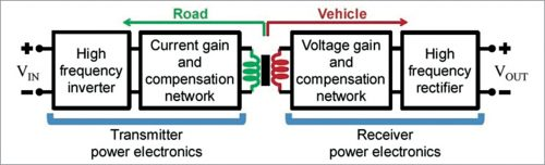 Block diagram of a typical inductive wireless power transfer system
