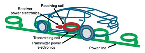 The inductive system physically implemented in an EV