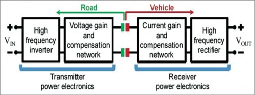 Block diagram of the capacitive wireless power transfer system