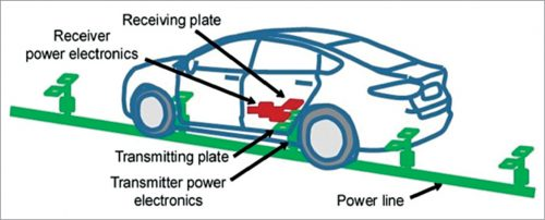 Physical implementation of a capacitive system in an EV