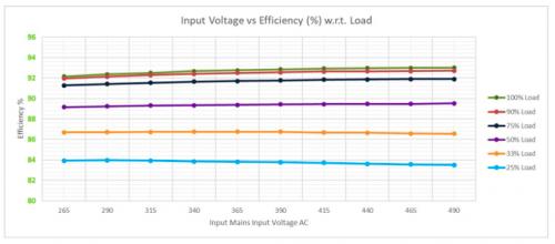 CV Configuration : Input Voltage vs Eff. % w.r.t. Load
