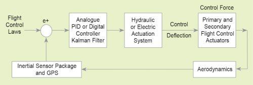 Autopilot block diagram