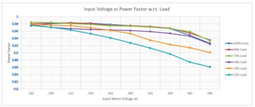 CV Configuration : Input Voltage vs PF w.r.t. Load