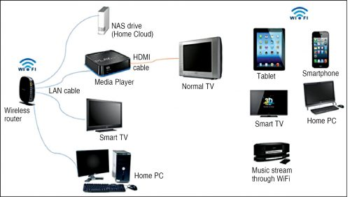 A typical home Cloud set-up