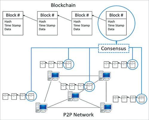 Graphic representation of a blockchain network
