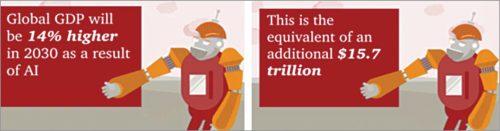 AI increases global GDP (Image credit: pwc.com)