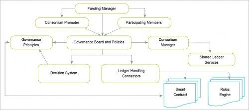 Blockchain consortium governance