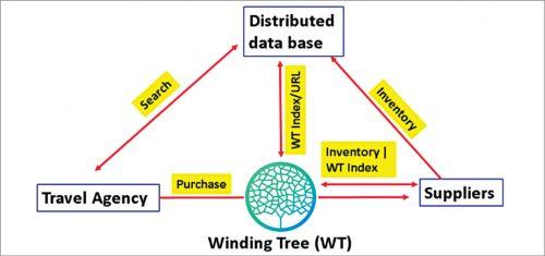 Winding Tree decentralised ecosystem