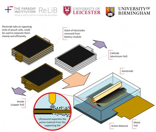 New Technology for Recycling Vehicle Batteries