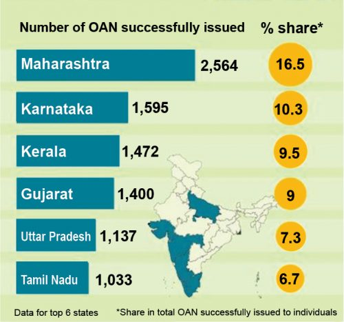 Number of OAN successfully issued