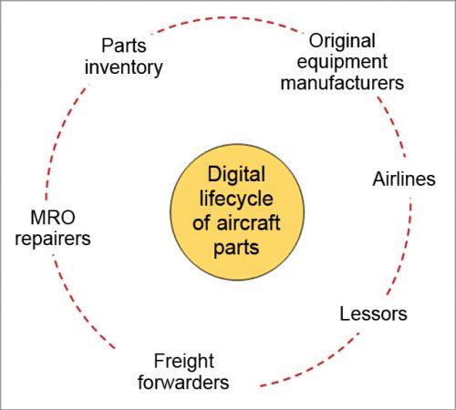Digital life cycle of aircraft parts