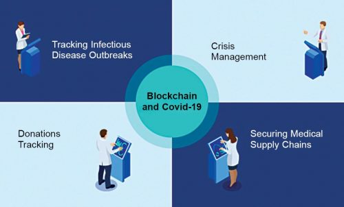 Blockchain technology has emerged as a key technology in the domain of pandemic management