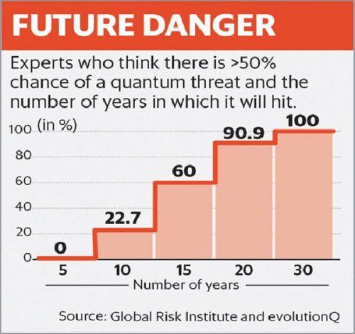 Fig. 1: Quantum threat timeline