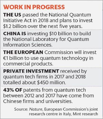 Quantum investments