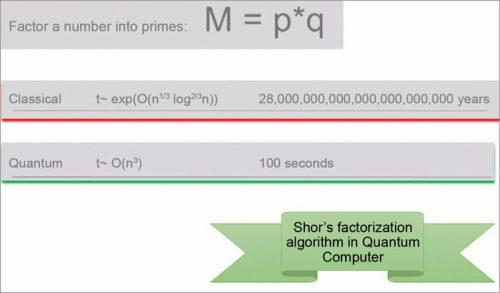 Computational time comparison between classical and quantum computing for prime factorisation (Shor's algorithm)