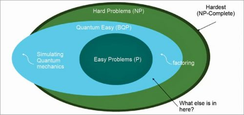 BQP solvability of quantum computers
