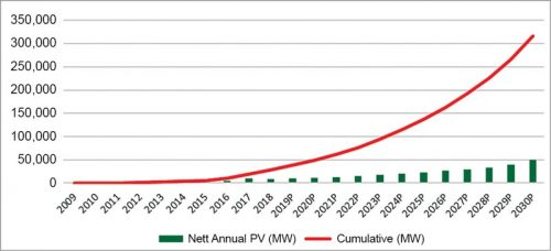 Year-wise solar PV installed capacity and projected in MW in India