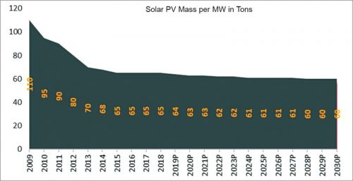Weight to power ration of solar PV module over time