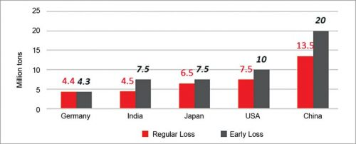 Projections of cumulated solar PV waste in top 5 countries