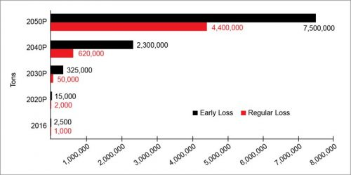 Projected cumulated solar PV waste in India