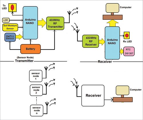 Block diagram of the project