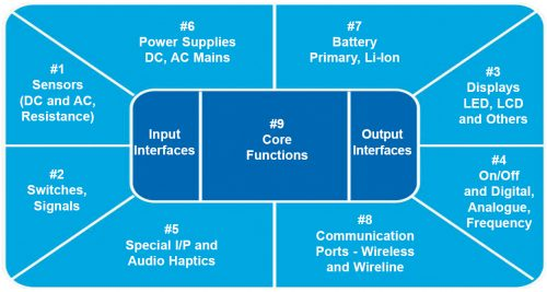 High-level functional blocks of a typical embedded system