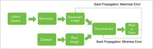 Basic GAN architecture