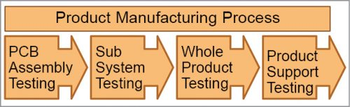 Different tests that are carried out in the manufacturing line