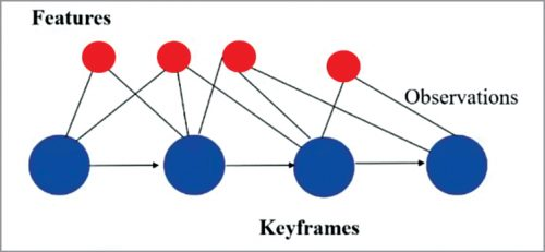Graph optimisation