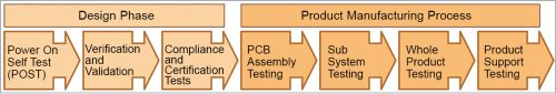 Seven types of tests to be done in the entire product life cycle